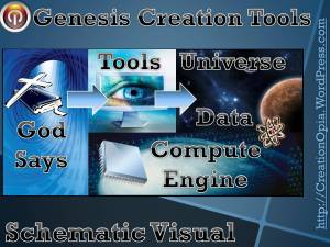Bible Genesis Creation Account Schematic Visual