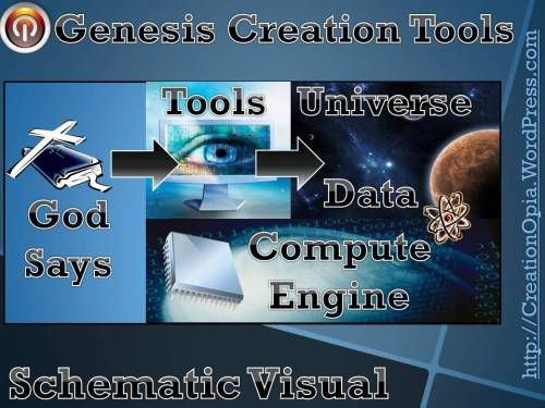 Bible Genesis Creation Account Schematic